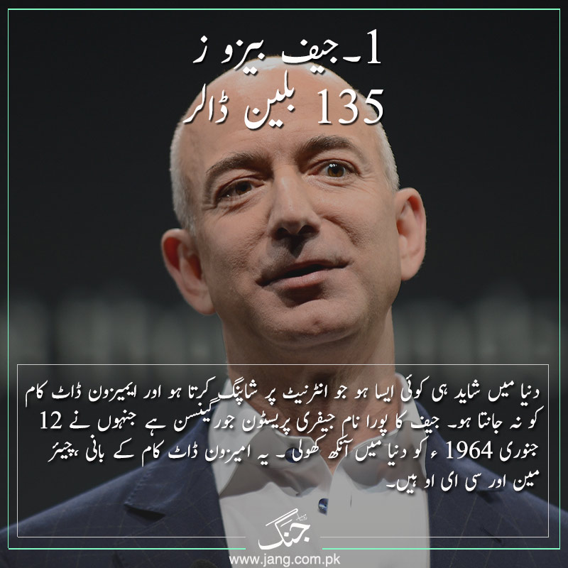 One of the top 5 richest personalities Jeff bezos